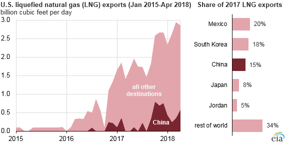 U.S. LNG exports, as explained in the article text