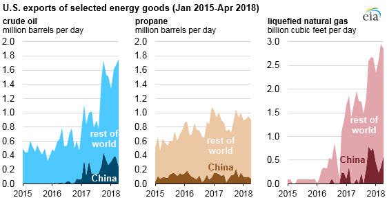 U.S. exports of selected energy goods, as explained in the article text