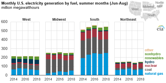 monthly U.S. electric generation by fuel, as explained in the article text