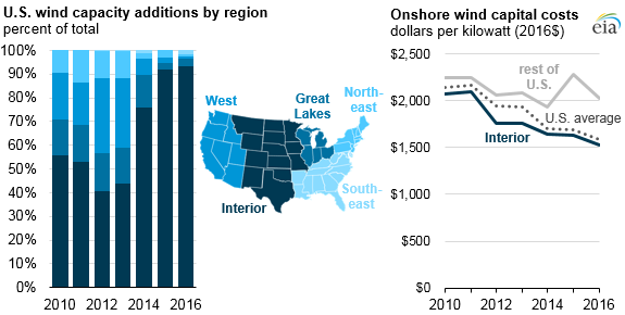 U.S. wind capacity additions by region, as explained in the article text
