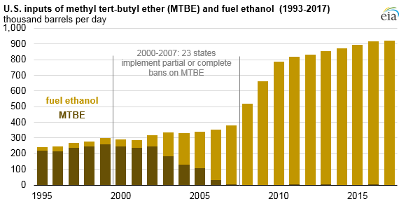 U.S. inputs of MTBE and fuel ethanol, as explained in the article text
