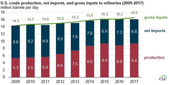 U.S. crude production, net imports, and gross inputs to refineries, as explained in the article text