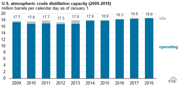 U.S. atmospheric crude distillation capacity, as explained in the article text
