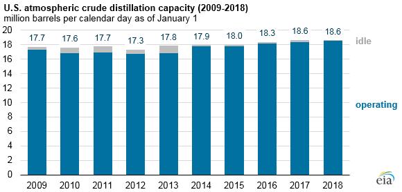 U.S. refinery capacity virtually unchanged between 2017 and 2018