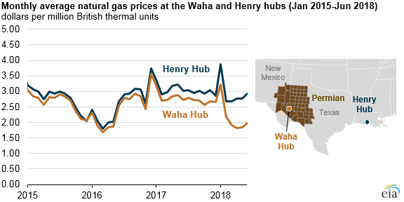 monthly average natural gas prices at the Waha and Henry hubs, as explained in the article text