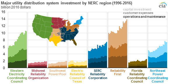 major utility distribution system investment by NERC region, as explained in the article text