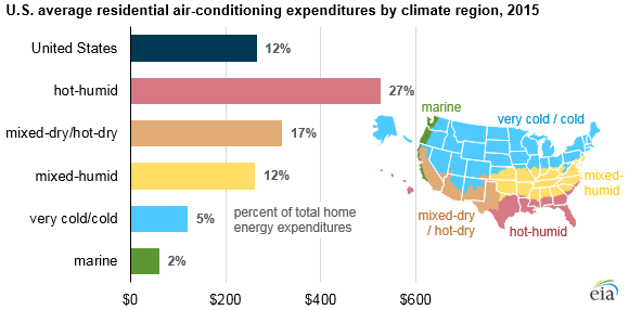 Air Conditioning Accounts For About 12 Of U S Home Energy Expenditures