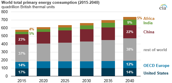 world total primary energy consumption, as explained in the article text