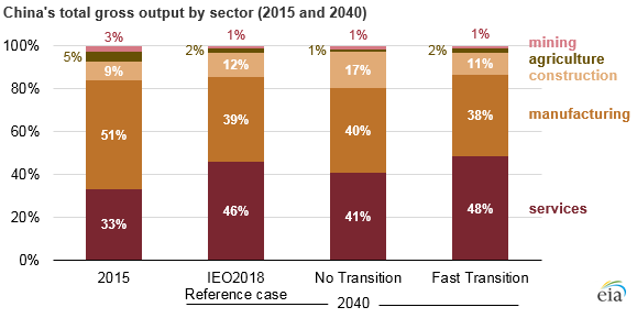 China's total gross output by sector