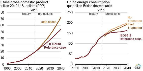 China gross domestic product and energy consumption