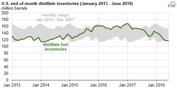 u s  distillate fuel inventories are low for this time of