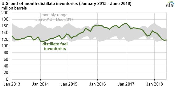 U.S. end-of-month distillate inventories