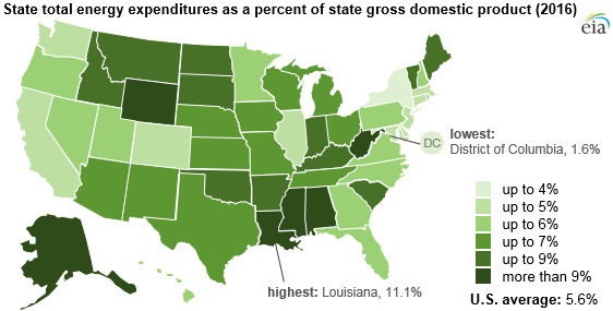 state total energy expenditures as a percentage of state GDP