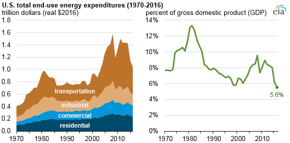 U.S. total end-use energy expenditures