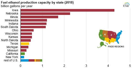 fuel ethanol production capacity by state