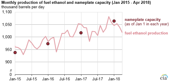 monthly production of fuel ethanol and nameplate capacity