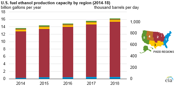U.S. fuel ethanol production capacity by region