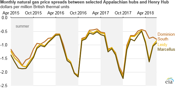 monthly natural gas prices spreads between selected Appalachian hubs and Henry Hub