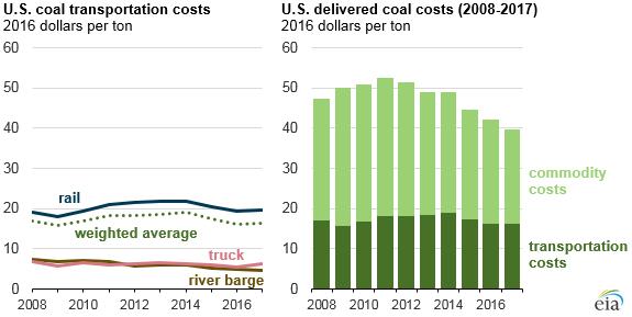 U.S. coal transportation costs