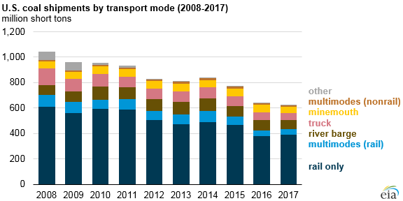 U.S. coal shipments by transport mode