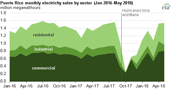 Puerto Rico monthly electricity sales by sector