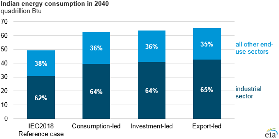 Indian energy consumption