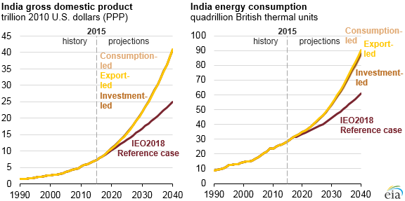India gross domestic product and energy consumption