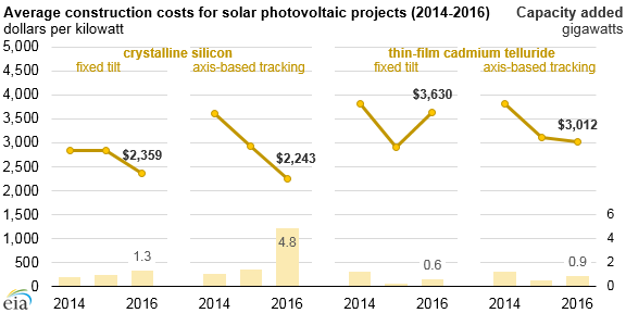 Average U S  construction costs for solar and wind continued