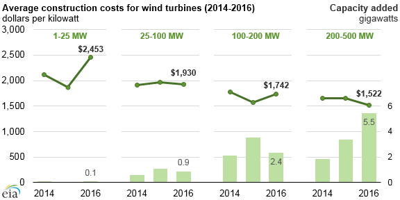 average construction costs for wind turbines