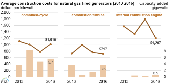 average construction costs for natural gas-fired generators