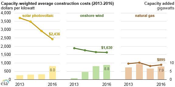 average u s construction costs for solar and wind continued to fall