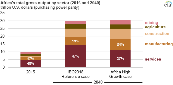 Africa's total gross output by sector
