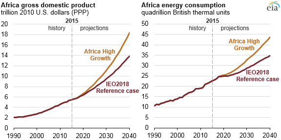 Africa GDP and energy consumption