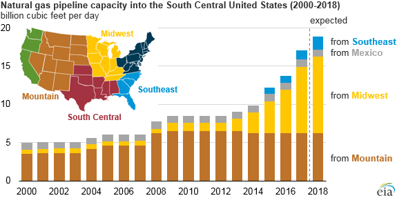 natural gas pipeline capacity into the South Central United States