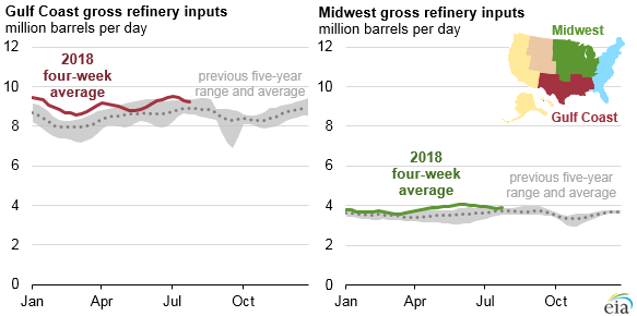Gulf Coast and Midwest gross refinery inputs