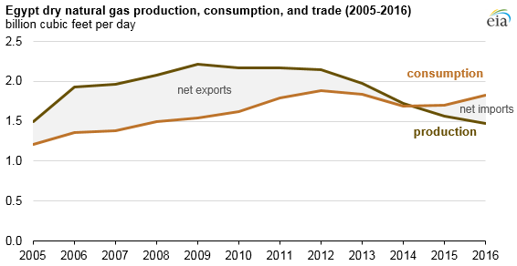 Egypt dry natural gas production, consumption, and trade
