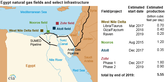 Egypt natural gas fields and select infrastructure