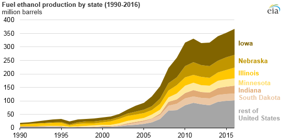 fuel ethanol production by state
