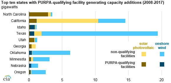PURPA-qualifying capacity increases, but it's still a small