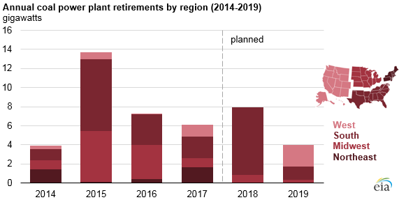 annual coal power plant retirements by region