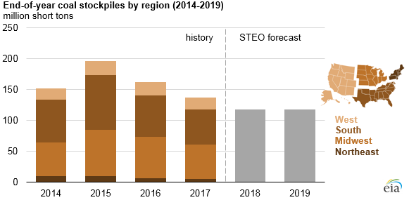 end-of-year coal stockpiles by region