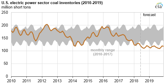 U.S. electric power sector coal inventories
