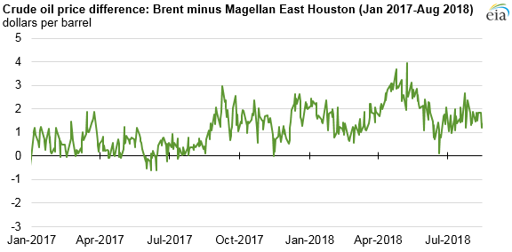 crude oil price difference: Brent minus Magellan East Houston
