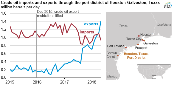 crude oil imports and exports through the port district of Houston-Galveston, Texas