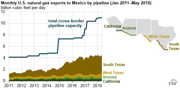 monthly U.S. natural gas exports to Mexico by pipeline