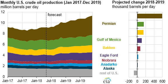 Permian region is expected to drive U S  crude oil