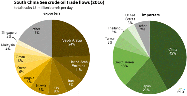 More than 30% of global maritime crude oil trade moves