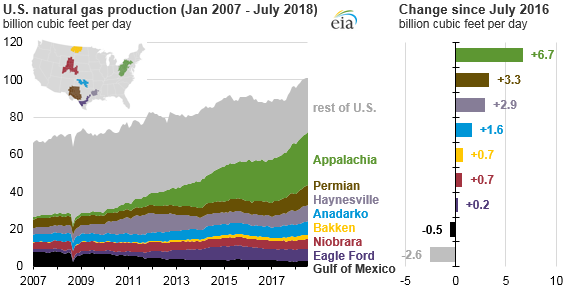 U.S. natural gas production and change since July 2016