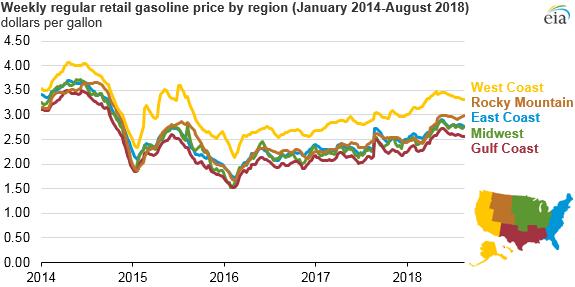 weekly regular retail gasoline price by region