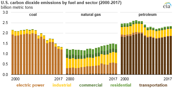 U.S. carbon dioxide emissions by fuel and sector